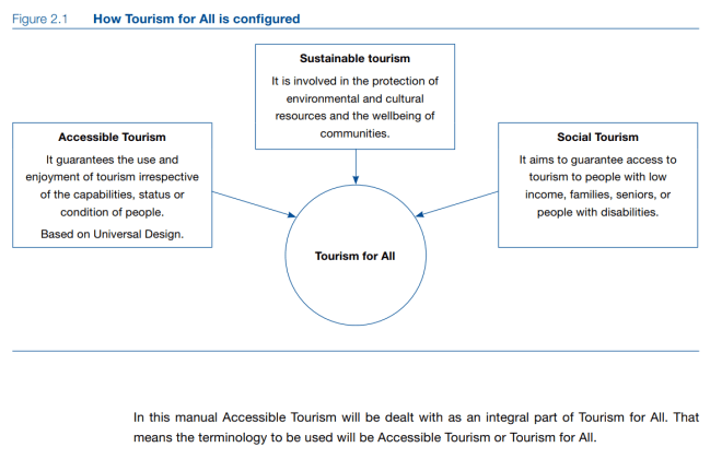 Chart showing how accessible tourism is one of the three pillars of tourism for all.