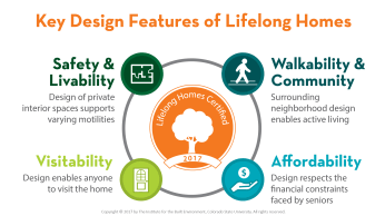 A chart shows the four main features of Lifelong homes: Safety, Walkable community, Visitability, and Affordability.