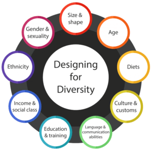 An infographic wheel with Designing for Diversity at the hub, and the different factors mentioned in the text around the hub.