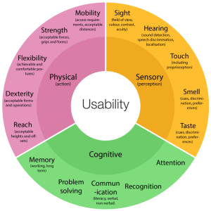 Infographic wheel with Usability in the centre. The next ring has three factors: Sensory, Physical and Cognitive. The outer rim expands on these three aspect.