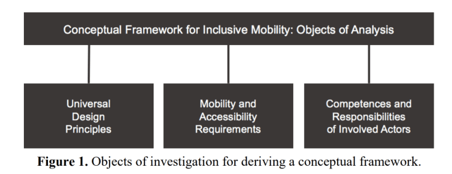 Graphic showing conceptual framework with three key elements: Universal design, mobility and accessibility requirements and competences and responsibilities of involved actors.