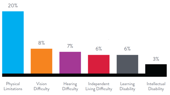 Graph showing the percentage of people with different disabilities. It represents the buying power of people with disability