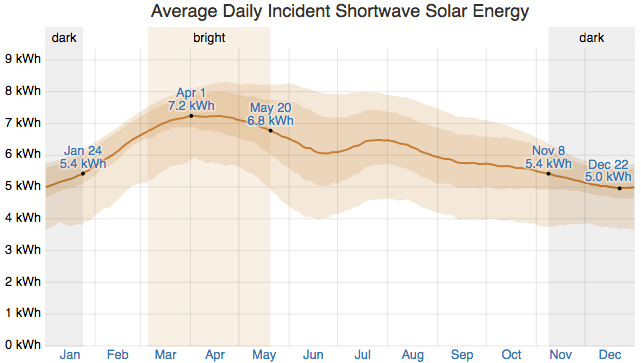 Average Daily Incident Shortwave Solar Energy