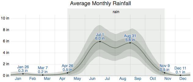Average Monthly Rainfall