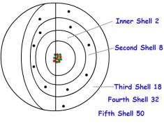 electron-shell