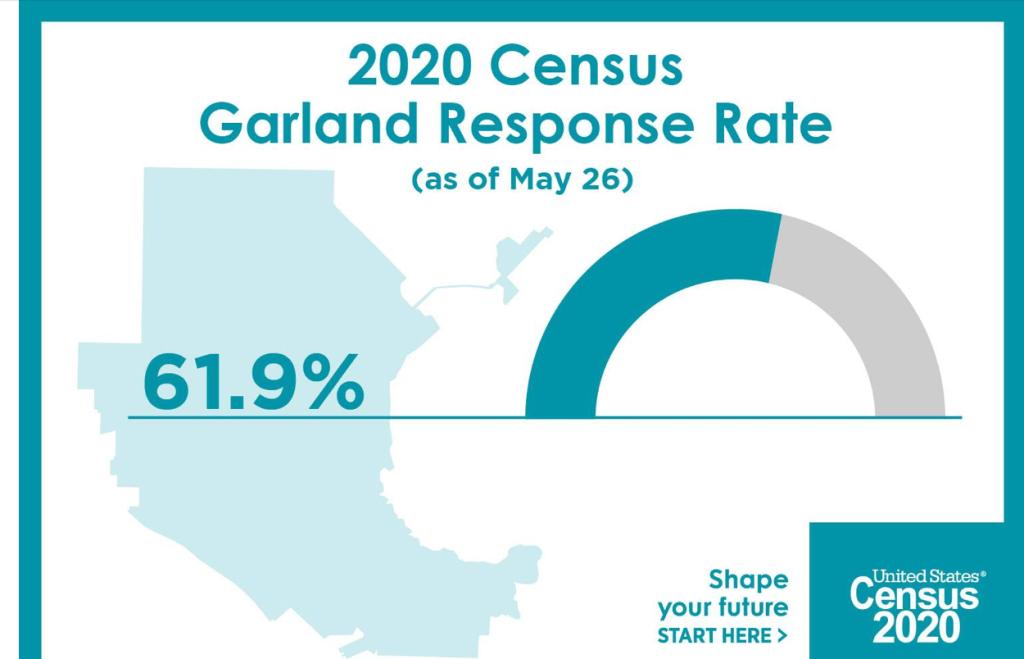 El  60% de los hogares han respondido el Censo 2020; Todavía no es tarde para responder las preguntas