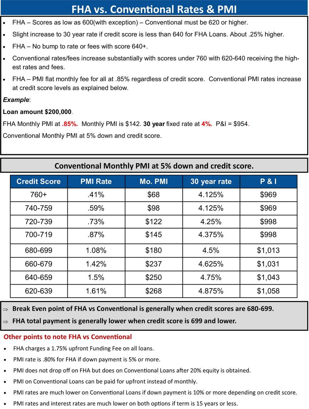 Fha Refinance Worksheets