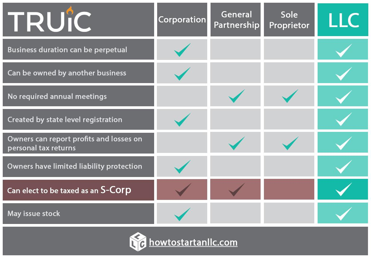 Forming An Llc With Multiple Partners