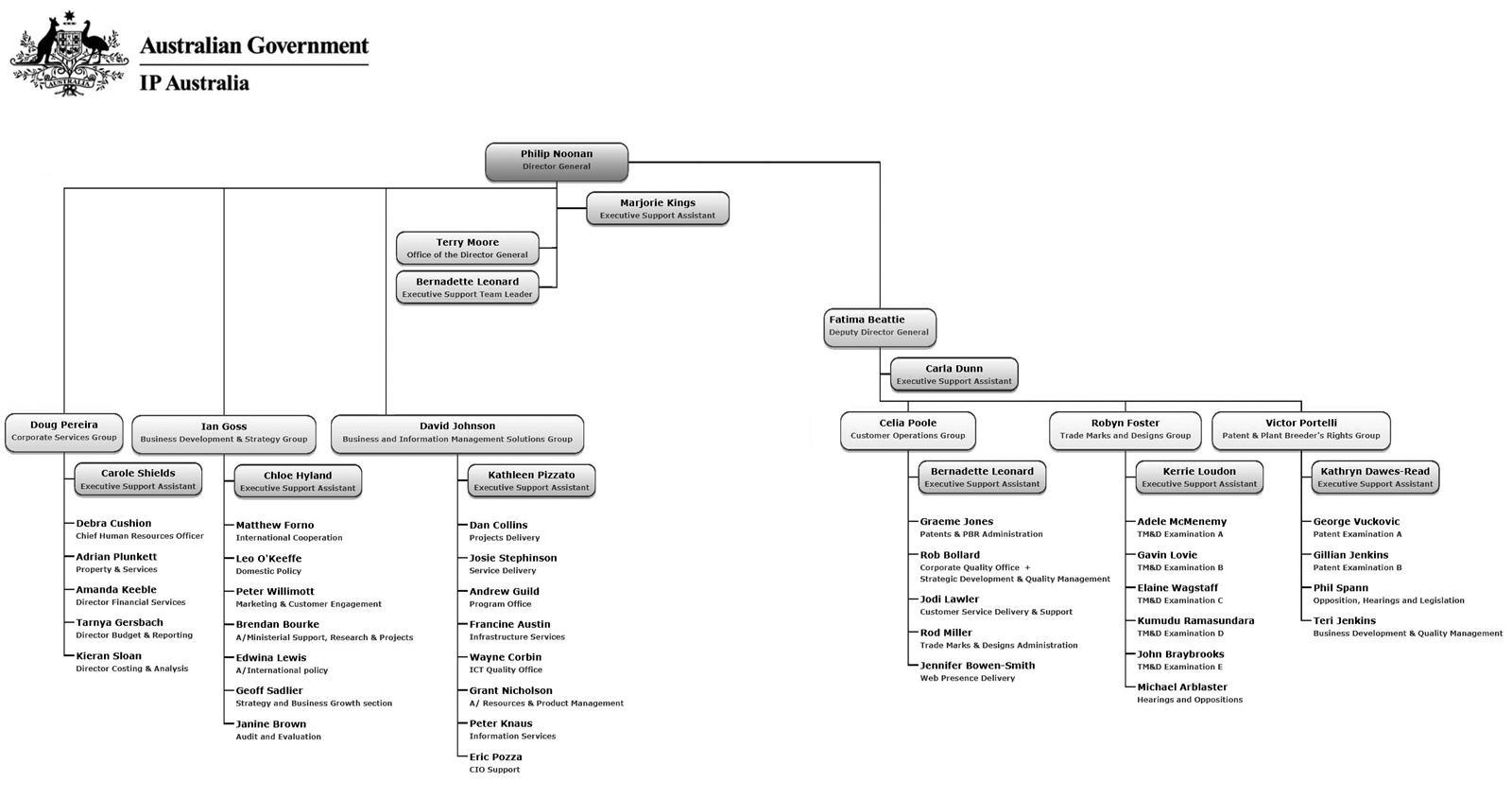 Ip Australia Provisional Patent Application Form