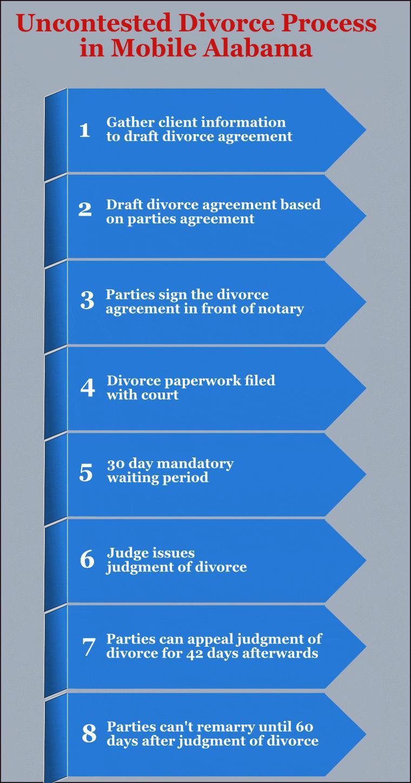 Mobile Alabama Divorce Forms