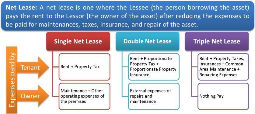 Triple Net Lease Agreement Meaning
