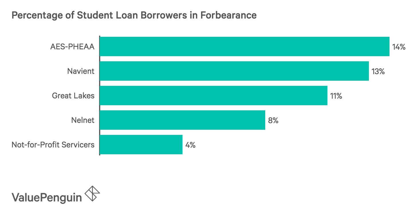 Aes Student Loan Forbearance Form
