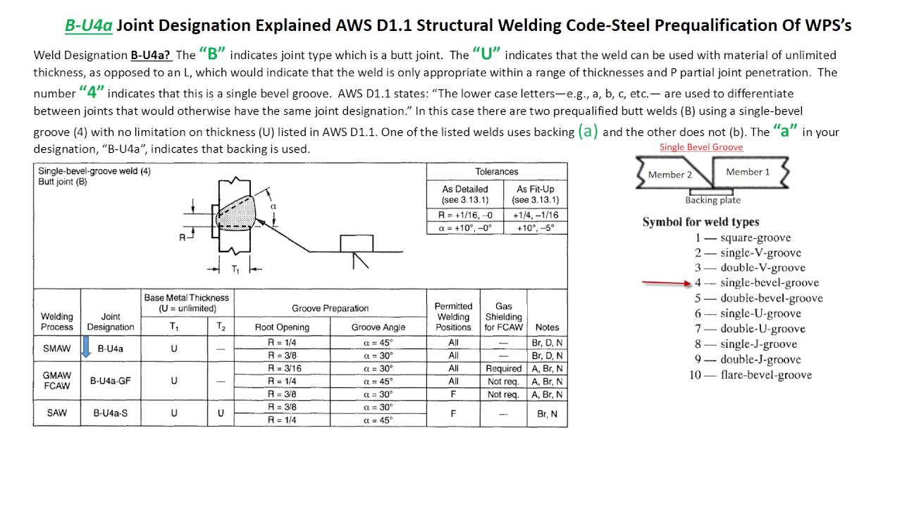 Aws D1.1 Welder Qualification Format