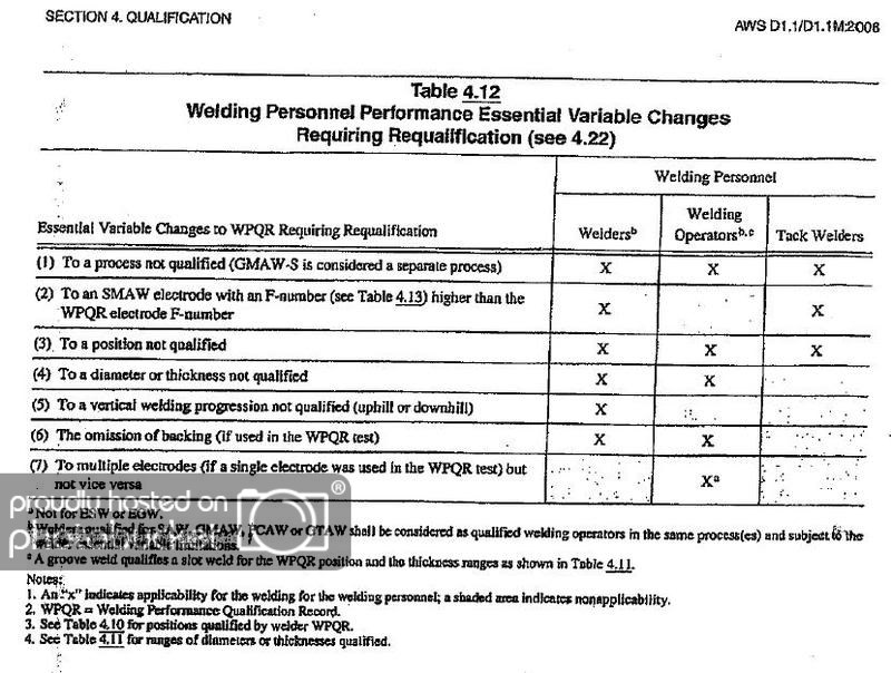 Aws D1.2 Welder Qualification Form