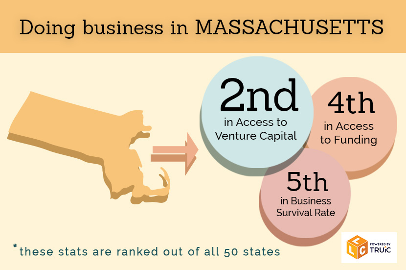 Benefits Of Forming An Llc In Massachusetts
