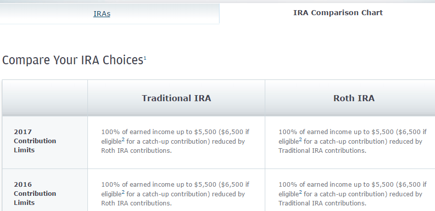 Chase Ira Withdrawal Form