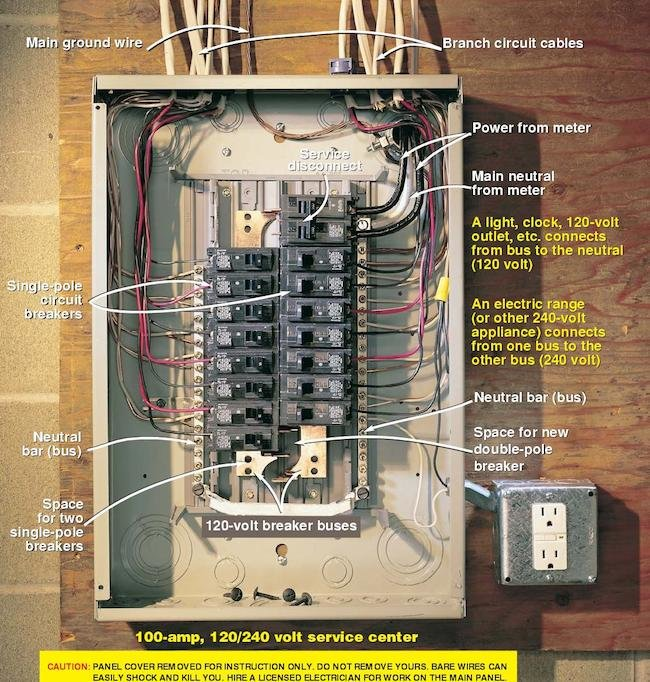 Circuit Breaker Forms