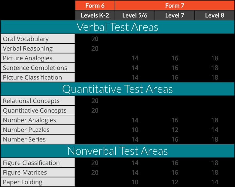 Cogat Test Time Limit Form 7