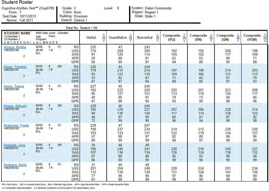 Cognitive Abilities Test (cogat) Form 7