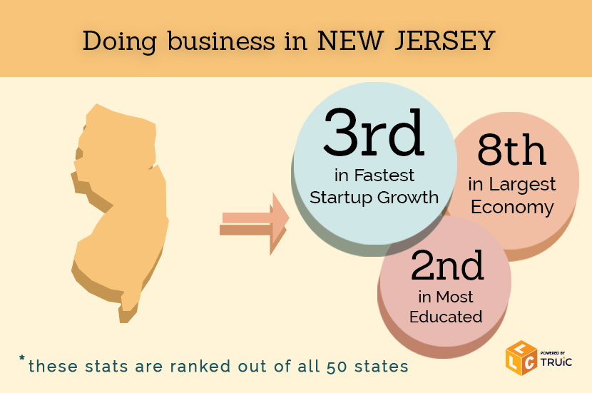 Cost Of Creating An Llc In New Jersey