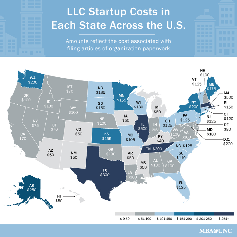 Cost Of Forming An Llc In Minnesota