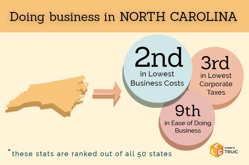 Establishing An Llc In North Carolina