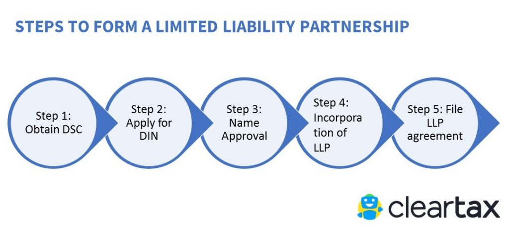 Forming A Limited Liability Company In India