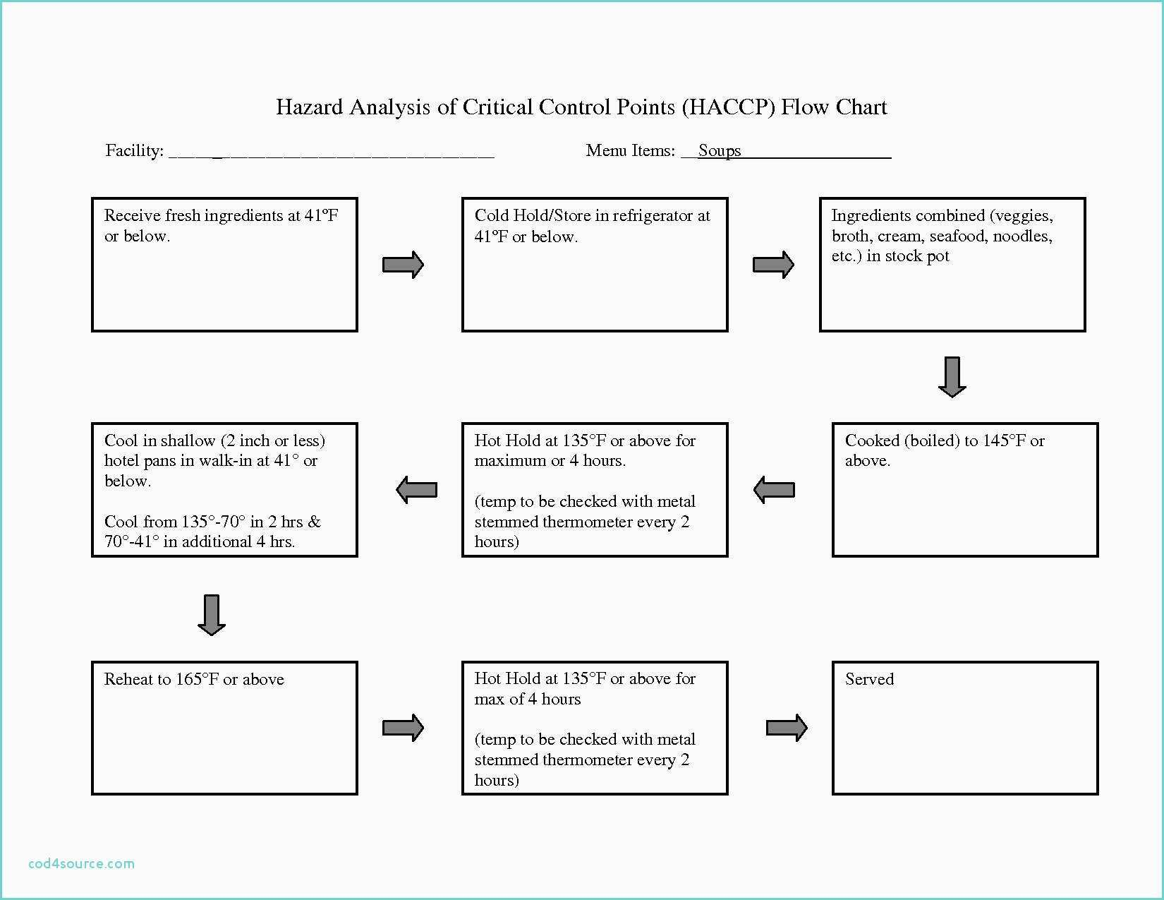 Haccp Plan Template Flow Chart Haccp Example ? Hazard Analysis Critical Control Point