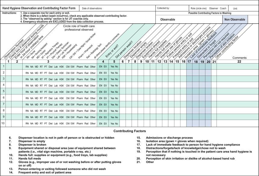 Hand Hygiene Observation Data Collection Form