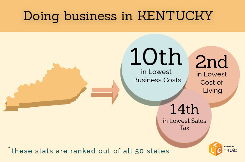 How Much Does It Cost To Form An Llc In Kentucky