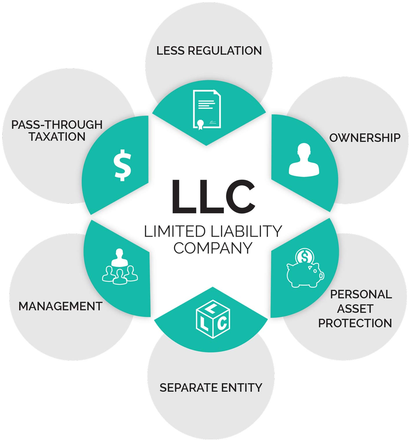 Open An Llc In Indiana