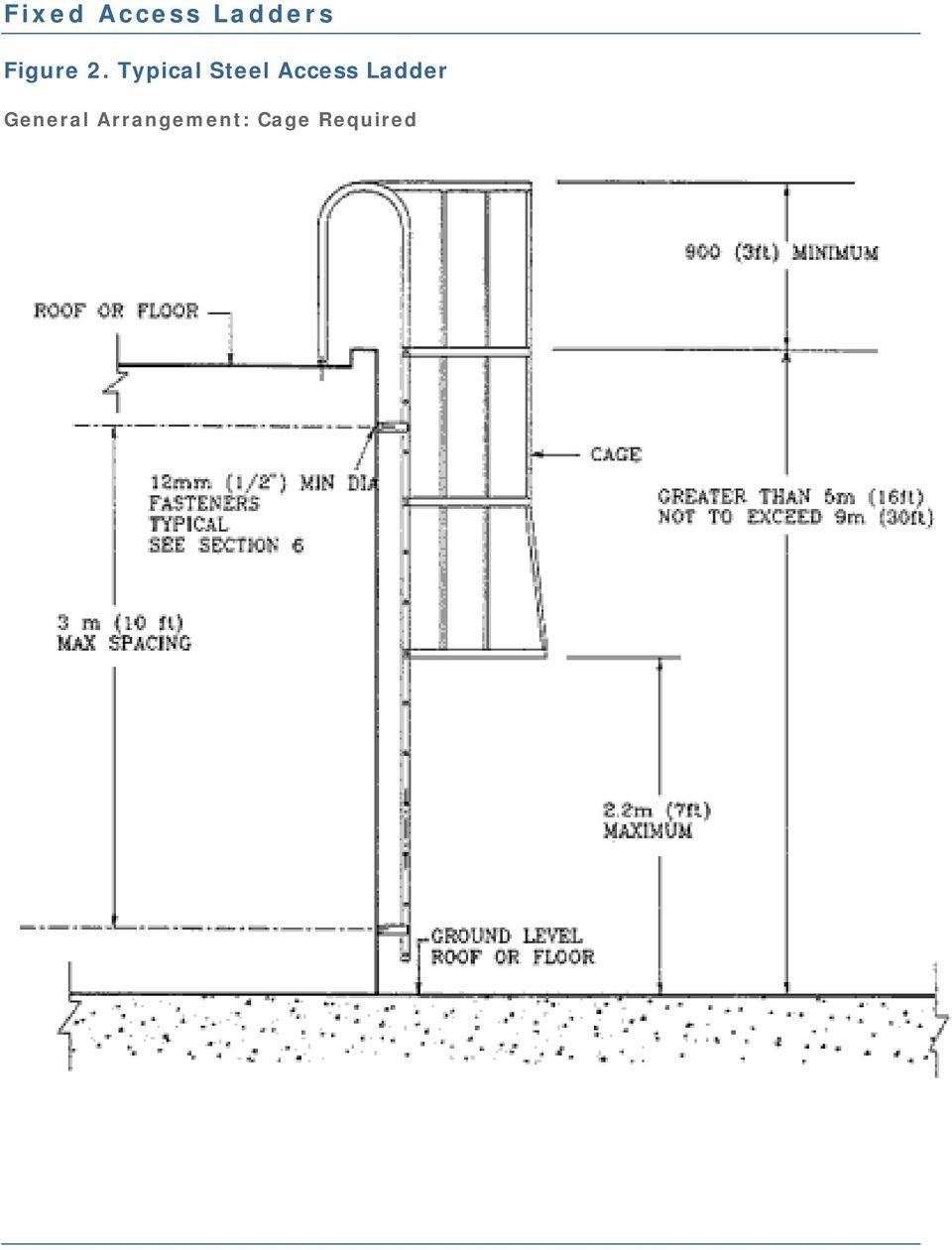 Osha Fixed Ladder Inspection Form