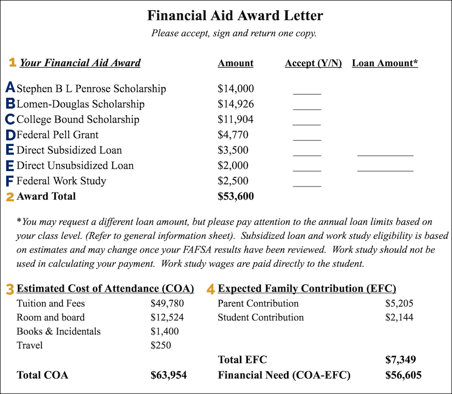 Pell Grant Cancellation Form