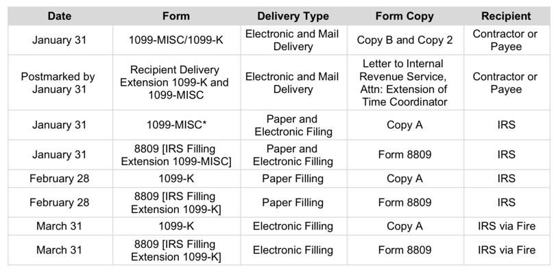 Sample 1099 K Form