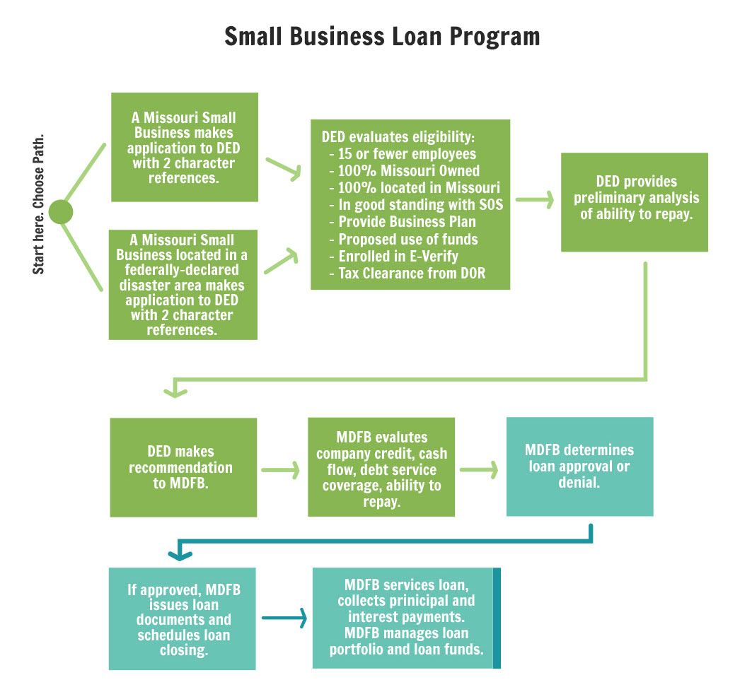Small Business Loan Program | Department Of Economic Development With Small Business Loan Guidelines