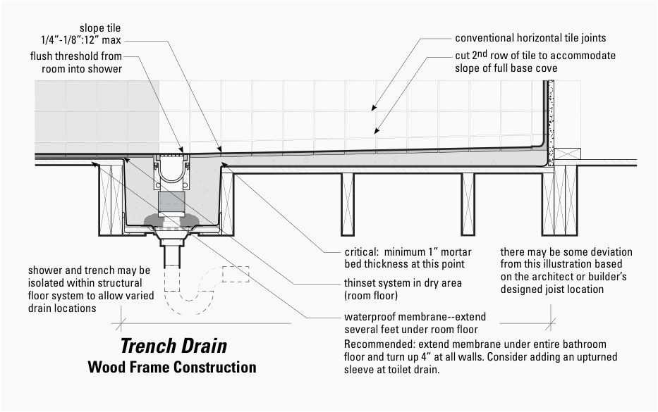 Tuff Form Shower Pan Download Curbless Shower With Trench Drain Linear Drain Alternative To Pan Free Download