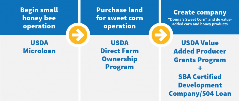 Usda Farm Loan Forms
