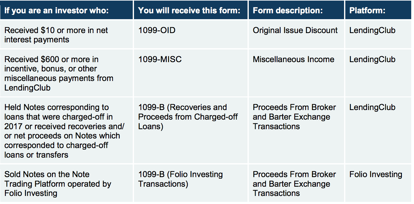 What Is A 1099 B Tax Form