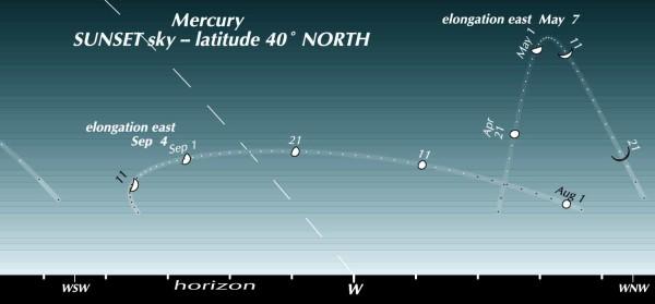 Mercury in the evening sky of 2915