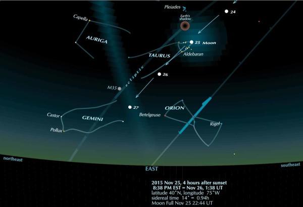 Moon Full in the Hyades, 2015 Nov 25-26