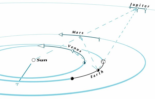 Mars and Jupiter heliocentric conjunction