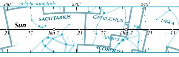 Sun chart 2015, detail