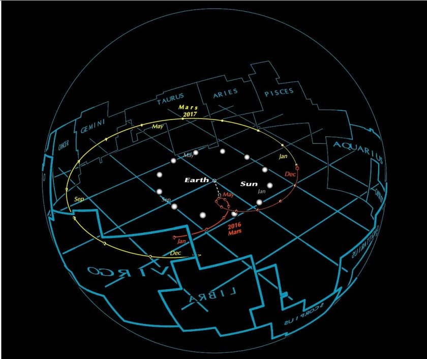 Mars geocentric sphere