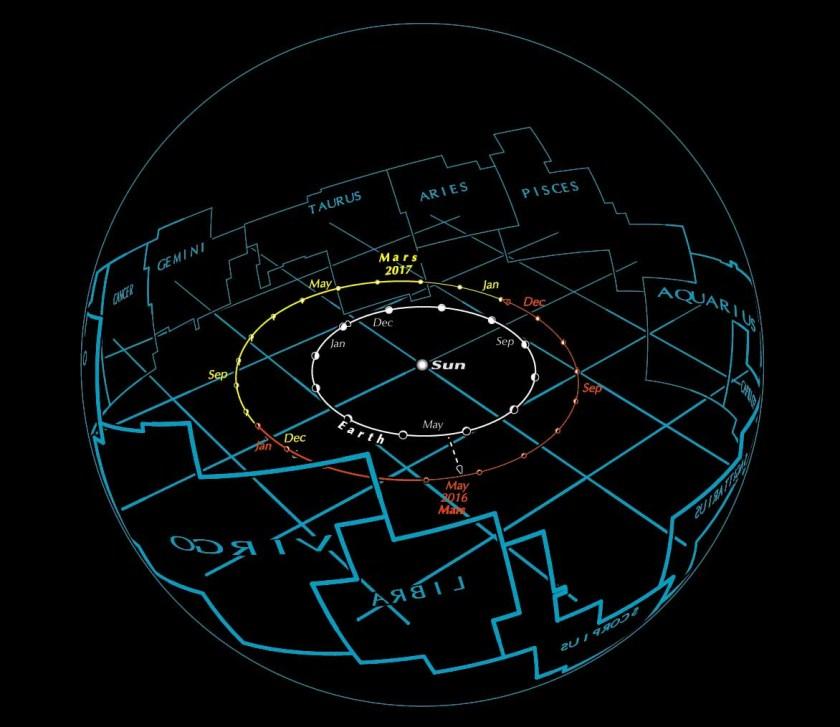 Mars heliocentric sphere