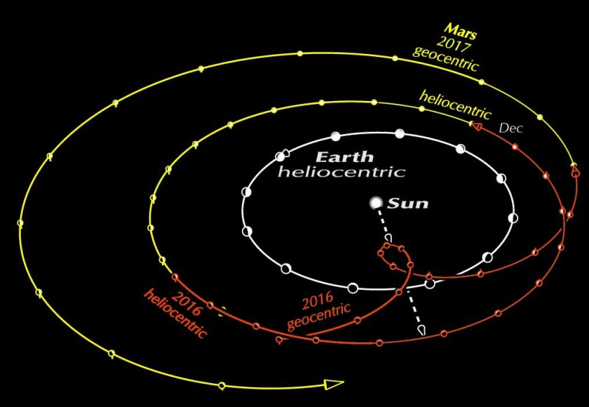 Mars sphere heliocentric AND geocentric