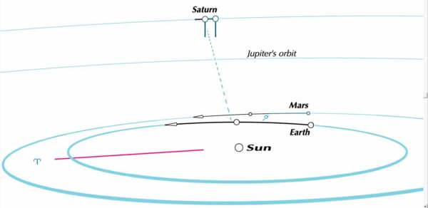 Earth passing Mars and Saturn