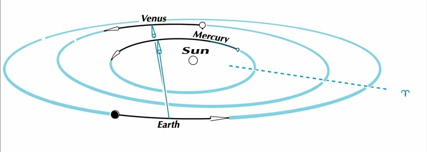 Mercury passing Venus 2016 July 16