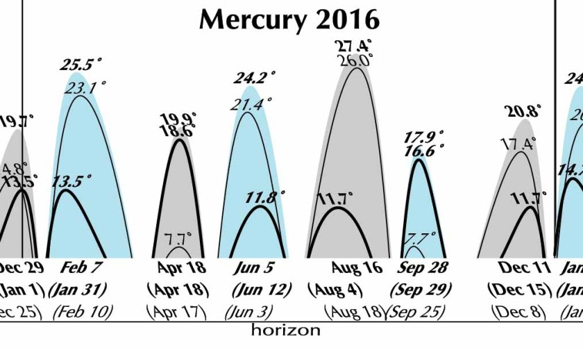 Mercury graph for 2016