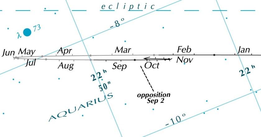 Neptune opposition 2016 chart