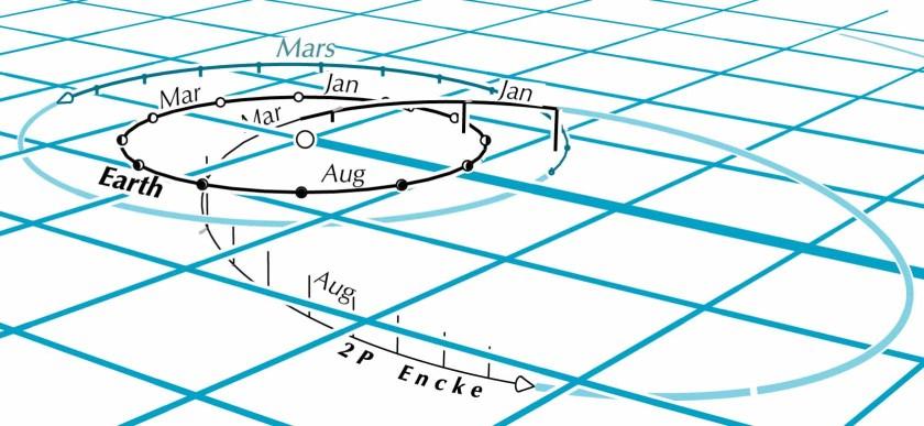 Comet 2P Encke, spatial diagram